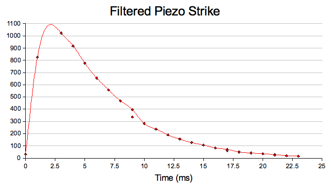 Graph showing the waveform of a filtered Piezo strike