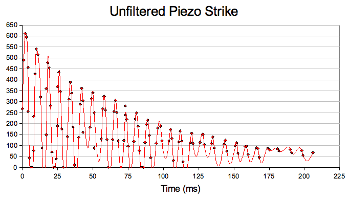 Graph showing the waveform of an unfiltered Piezo strike
